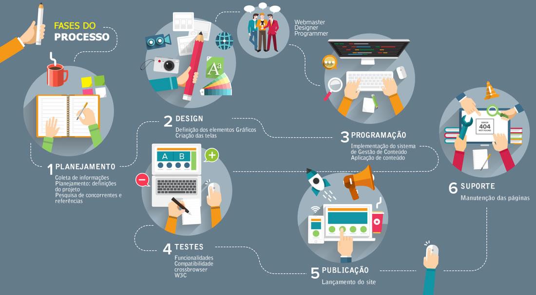 etapas, metodologia, desenvolvimento web